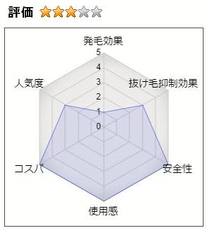 MARO 薬用育毛 3Dエッセンス