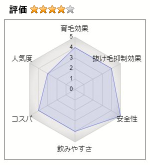 ブブカサプリの総合評価:4(