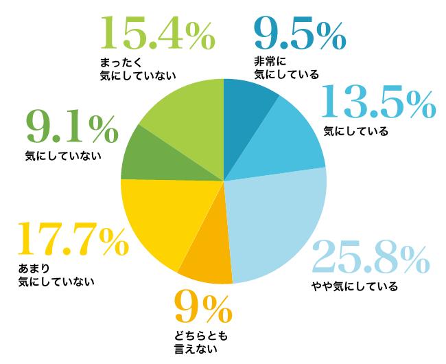 AGAスキンクリニックの薄毛に悩んでいる男性のアンケート結果「非常に気にしている」9.5%、「気にしている」13.5%、「やや気にしている」25.8%、「どちらとも言えない」9.0%、「あまり気にしていない」17.7%、「気にしていない」9.1%、「全く気にしていない」15.4%