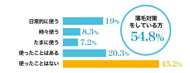 薄毛対策をしている割合は54.8%。育毛剤・発毛剤・発毛剤・トニック・シャンプーなどを使用している割合アンケート。「日常的に使う」19.0%、「時々使う」8.3%、「たまに使う」7.2%、「使ったことはある」20.3%、「使ったことはない」45.2%