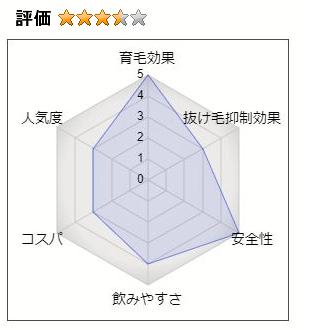 ダブルインパクトの総合評価:3.5(