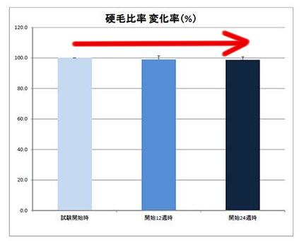 フィンジアの臨床試験の結果【硬毛比率の変化率】