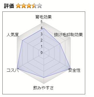 フェルサの総合評価:3.5(