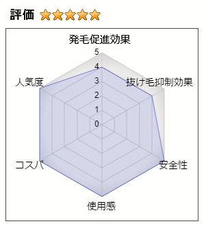 イクオスの総合評価:5.0(発毛効果:4、抜け毛抑制効果:4、安全性:5、使用感:5、コスパ:5、人気度:5)