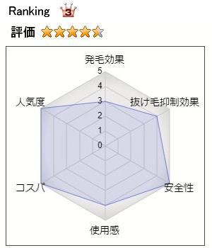 イクオスのランキング3位・総合評価:4.5(発毛効果:3、抜け毛抑制効果:4、安全性:5、使用感:4、コスパ:5、人気度:5)