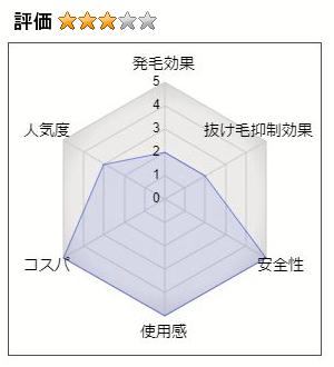 クラシエ薬用ケイカンロFⅡ育毛トニック(W)の評価
