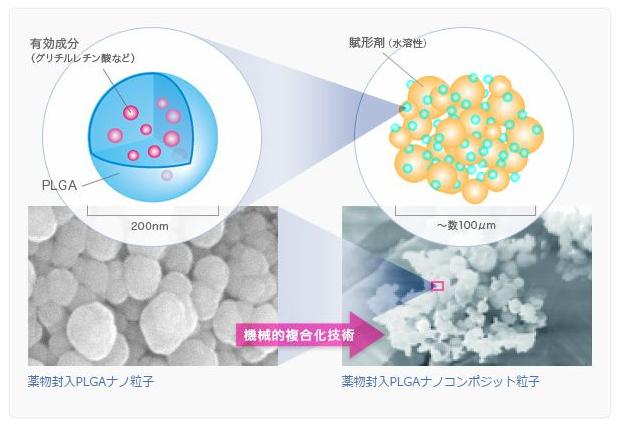 ナノインパクトではPLGAナノ粒子を採用していて、グリチルリチン酸などの有効成分を包み込むことに成功しました