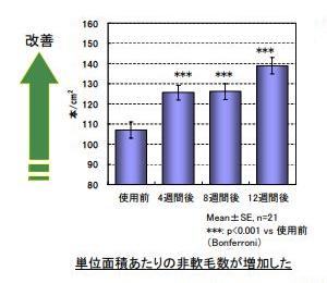 ナノインパクトを用いた単位面積あたりの非軟毛数の増減に関するヒトモニター試験結果。使用後4週間後から効果が現れて太い毛が増加しています。