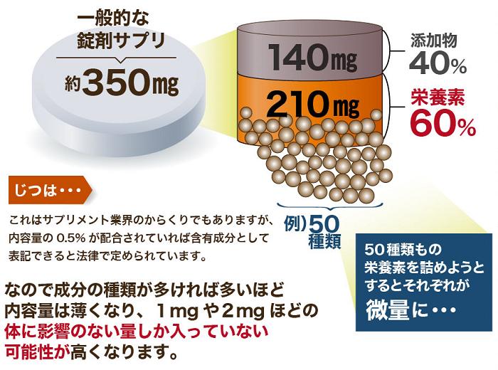 一般的な錠剤サプリのデメリット