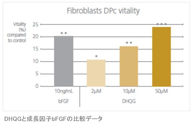 リデンシルのDHQGと成長因子bFGFの比較データ