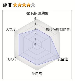 リデンの総合評価:4.0(発毛効果:4、抜け毛抑制効果:4、安全性:5、使用感:4、コスパ:4、人気度:4)