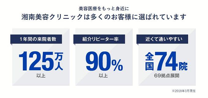 湘南美容クリニックでは1年間の来院者数が125万人以上、紹介リピーター率が90%以上、全国に74院(69拠点)を展開しています。